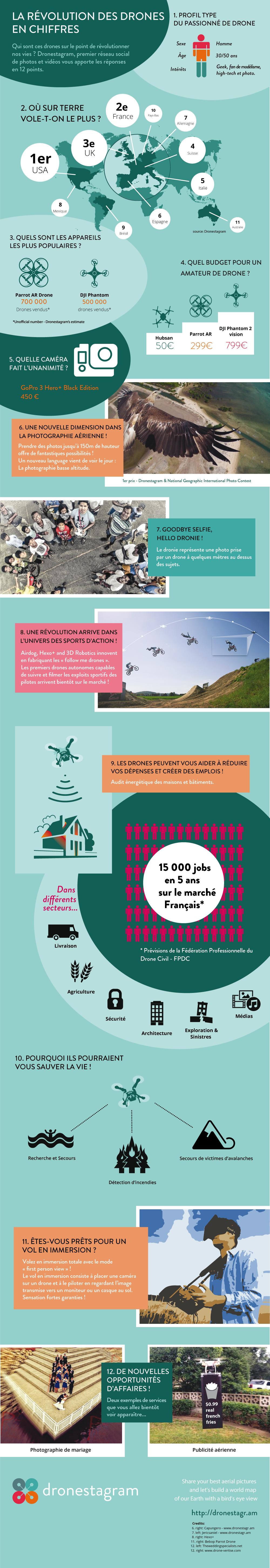 La révolution des drones en chiffres (infographie)