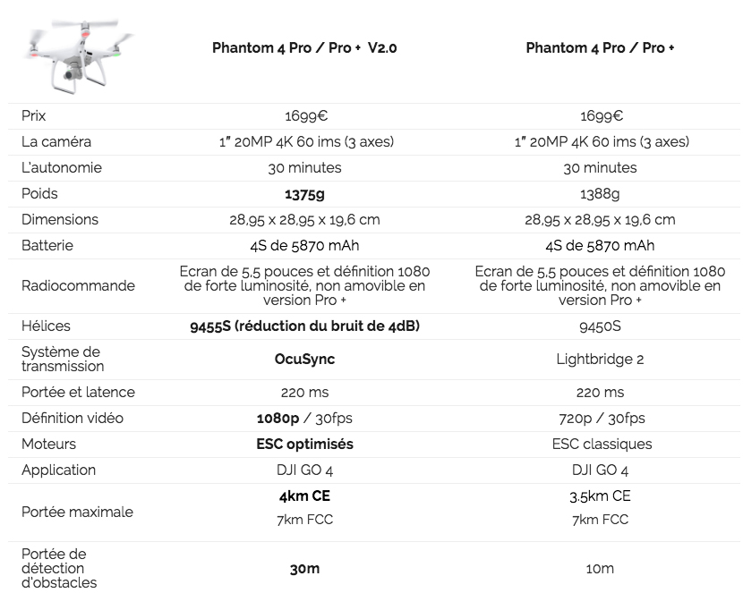 DJI Phantom 4 Pro VS V2 Phantom 4 Pro, le comparatif